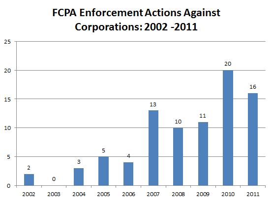 FCPA_Enforcement_Corporations.PNG