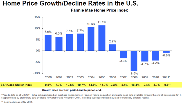 Fannie Home Prices 2011-q3.png