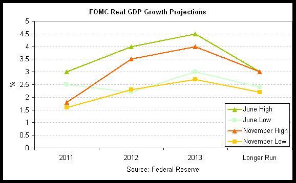 Fed GDP proj 2011-11.png