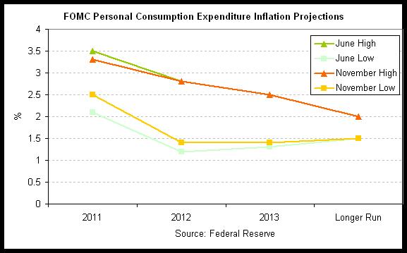 Fed inflat proj 2011-11.png
