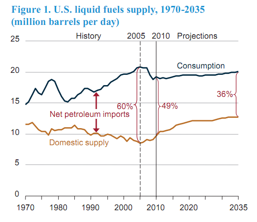 Fuel_Imports_EIA.png