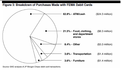 GAO_Things_Katrina_Cards_Were_Used_For_Pie_Chart.PNG