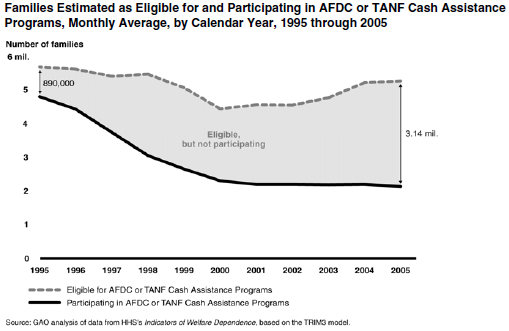 GAO_Welfare_Participation.PNG