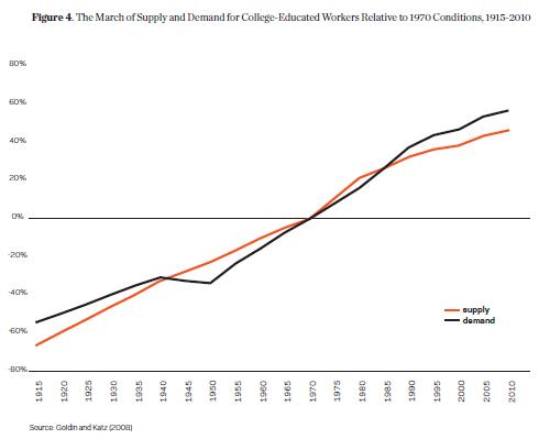 Georgetown_Supply_Demand_College_Grads.PNG