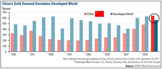 Gold_Demand_China_WGC.PNG