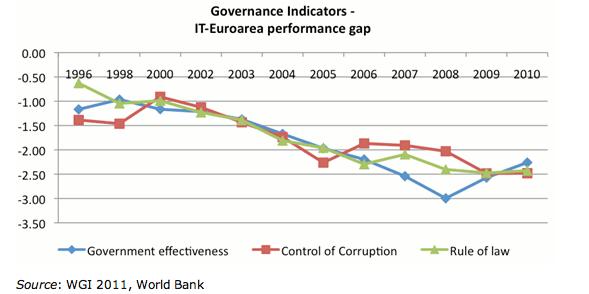 Governance_Indicators.png