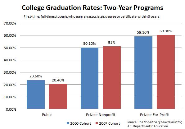 Grad_Rates_For_Profit_Nonprofit.PNG