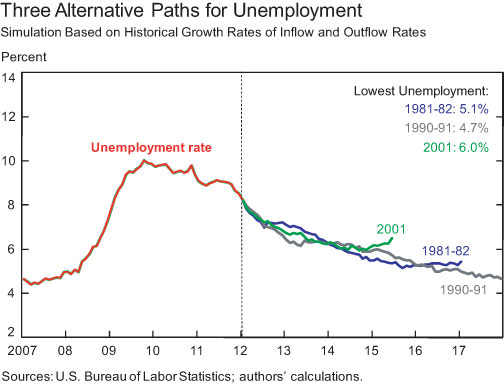 How_Low_Will_Unemployment_Go.png