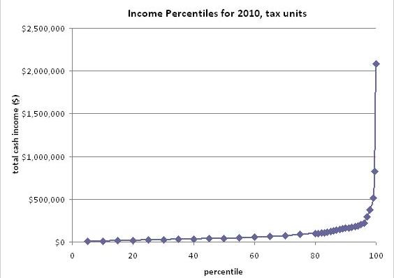 IncomeDistribution.png
