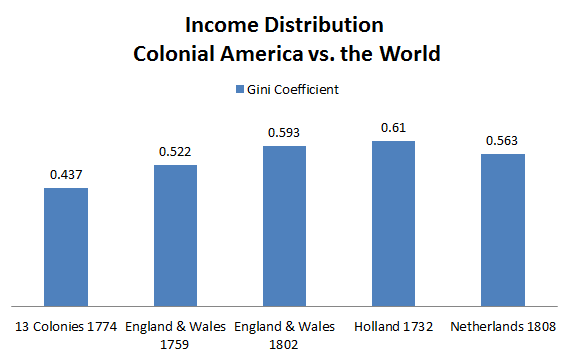 Income_Distribution_Colonial_America.PNG