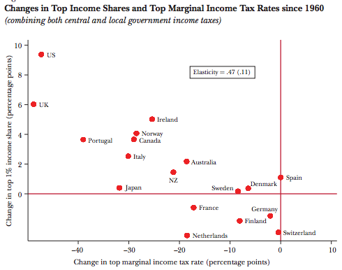 InequalityTaxes.png