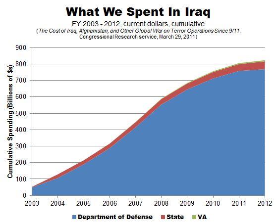 Iraq_Spending_CRS.JPG