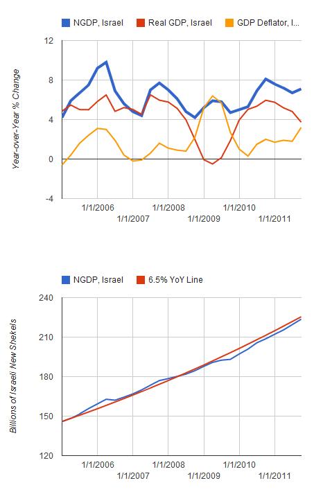 Israel_Soltas_Graphs.PNG