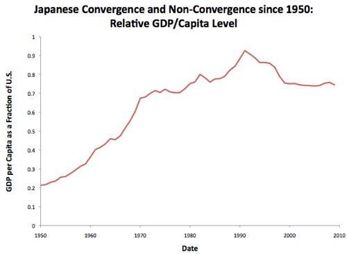 JapanConvergence.png