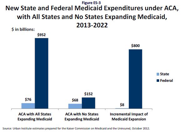 Kaiser_Medicaid_Expansion_ACA_Or_No_Expansion.PNG