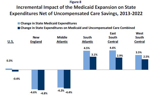 Kaiser_Medicaid_Expansion_ACA_Regional_Savings.PNG