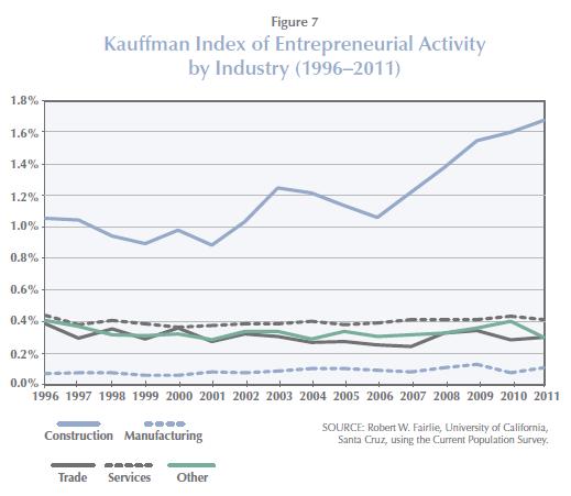 Kauffman_Entrepreneur_Industry.PNG