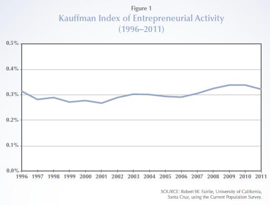 Kauffman_Index.PNG