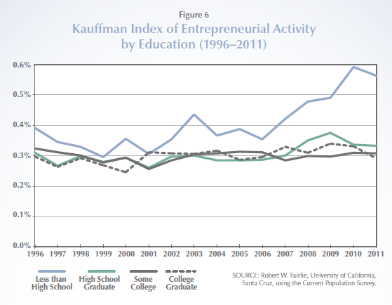 Kauffman_Index_Education.PNG