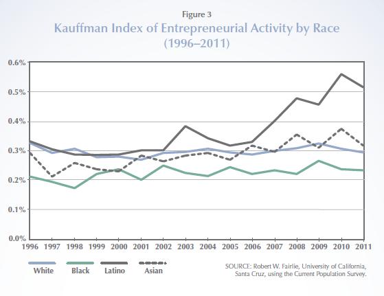 Kauffman_Index_Hispanics.PNG