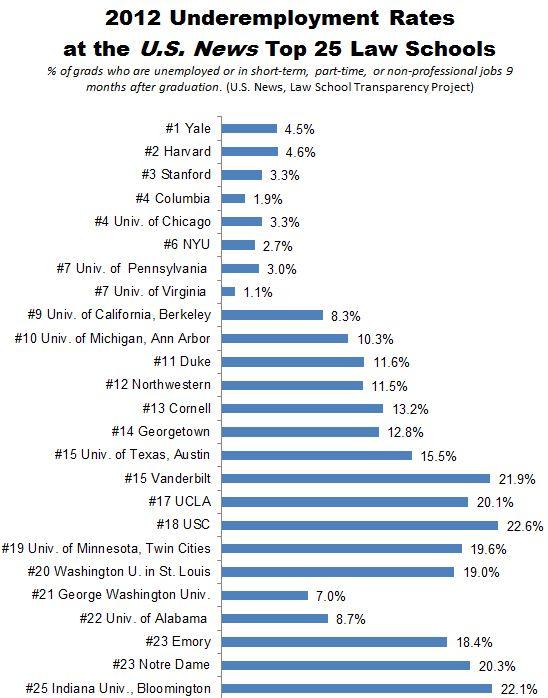 Law_School_Underemployment_US_News_Top_25_4Fixed4.JPG