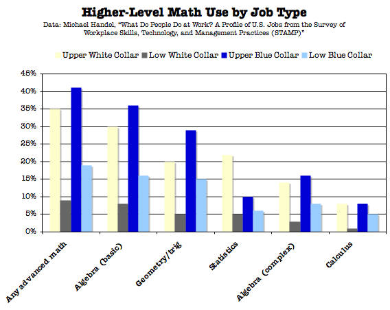 Math_Use_By_Job_Type.png