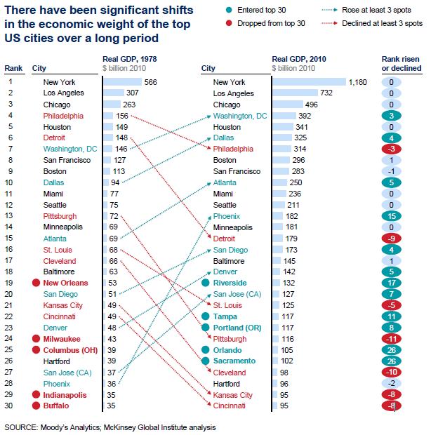 McKinsey_Top_30_Cities_1978_2010.PNG