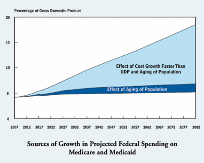 Medicare Cost Growth - Age vs Inflation.png