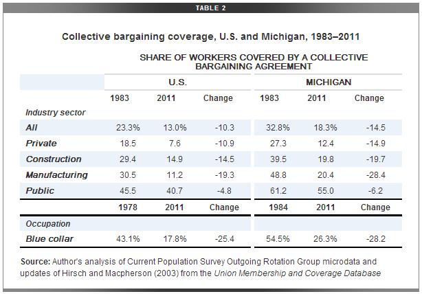 Michigan_Collective_Bargaining_EPI.PNG