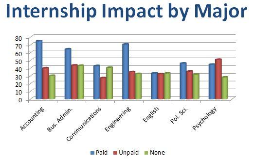 NACE_Internship_Impact_by_Major.JPG