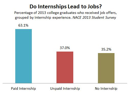 NACE_Internships_Jobs_2013.JPG