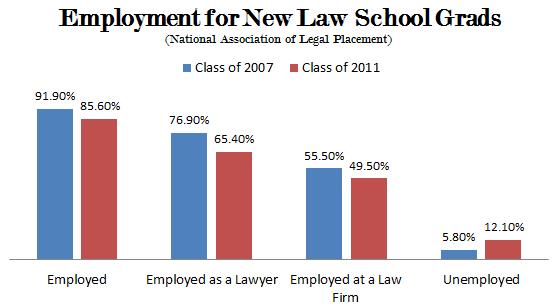NALP_Law_School_Grads_Employment_Corrected.PNG