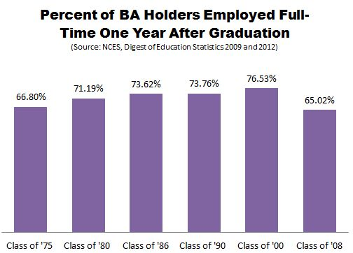 NCES_History_of_the_Job_Market_College_Grads_1_FIXED.JPG