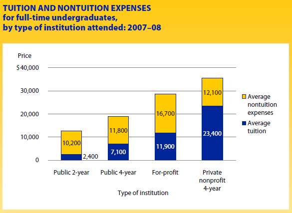 NCES_Tuition_Non_Tuition.PNG