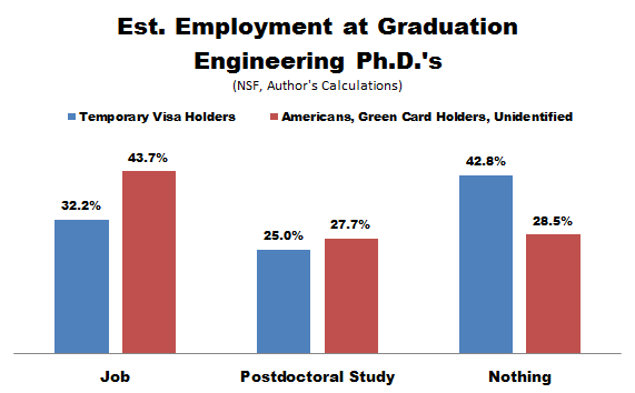 NSF_PhD_Emp_Cits_Engineering.PNG