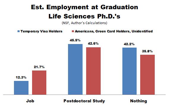 NSF_PhD_Emp_Cits_Life_Sciences.PNG