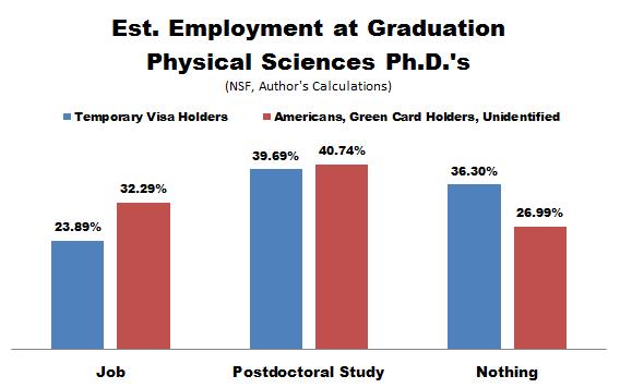 NSF_PhD_Emp_Cits_Physical_Sciences.PNG