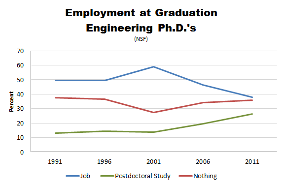 NSF_PhD_Employment_Engineers.PNG
