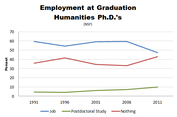 NSF_PhD_Employment_Humanities.PNG