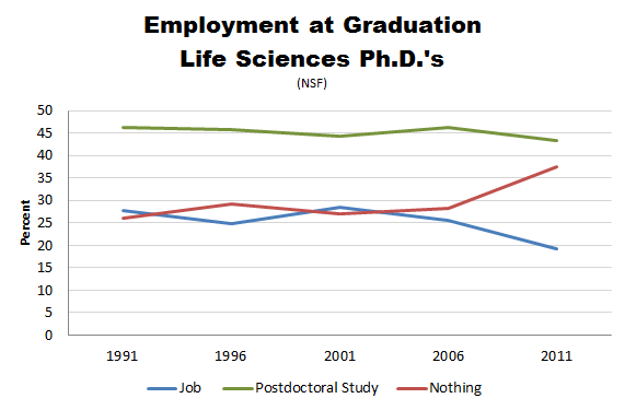 NSF_PhD_Employment_Life_Sciences.PNG