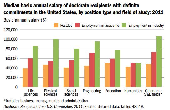 NSF_PhDs_Salary_2011.PNG
