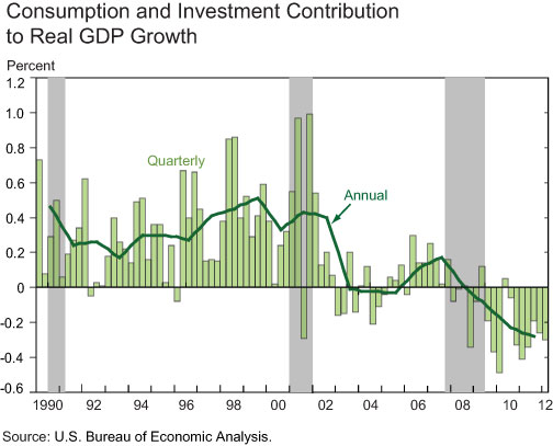NYFed_State_Local_Spending_Cuts_GDP.jpg