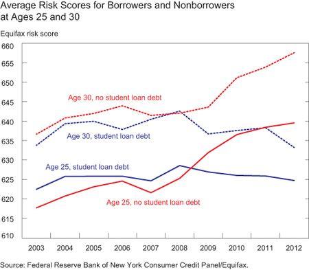 NYFed_Student_Loan_Debt_Credit_Scores.jpg