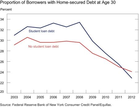 NY_Fed_Student_Loans_Mortgages_No_Student_Loans.jpg