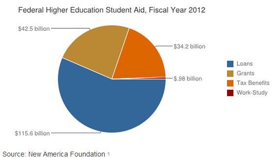 New_America_Federal_Student_Aid.JPG