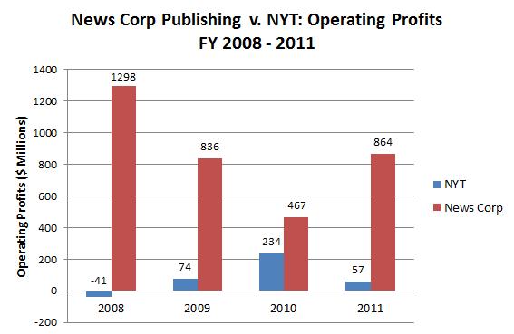 News_Corp_Publish_Operating_Profits.PNG