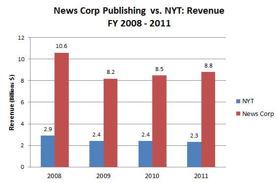 News_Corp_Publishing_Revenue.PNG