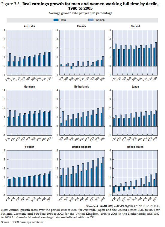 OECD_Global_Income_Gains.png