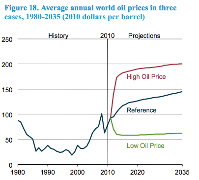 Oil_Scenarios_EIA.png