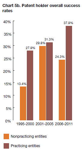 PWC_Patent_Holder_Success_Rates.PNG
